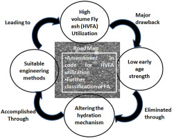 Fly Ash Concrete >> A Review On Fly Ash Characteristics Towards Promoting High Volume