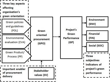 Green oriented procurement for building projects