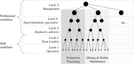 Social network analysis reveals that communication gaps may