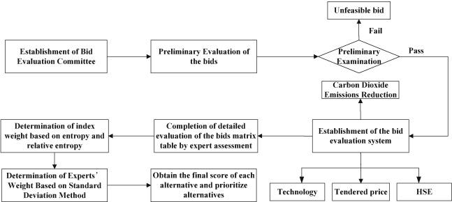 A linguistic group decision-making framework for bid
