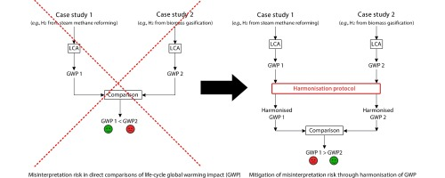 Harmonised life cycle global warming impact of renewable hydrogen graphical abstract ccuart Images