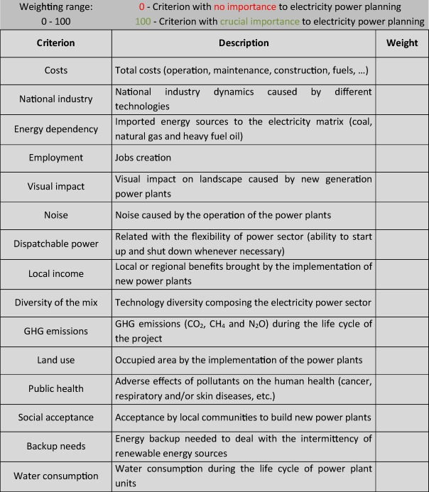 Scenarios For The Future Brazilian Power Sector Based On A Multi