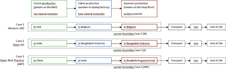 Monetisation of external socio-economic costs of industrial