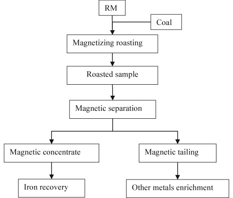 Recovery of metals from the roasted lead zinc tailings by fig 11 ccuart Image collections