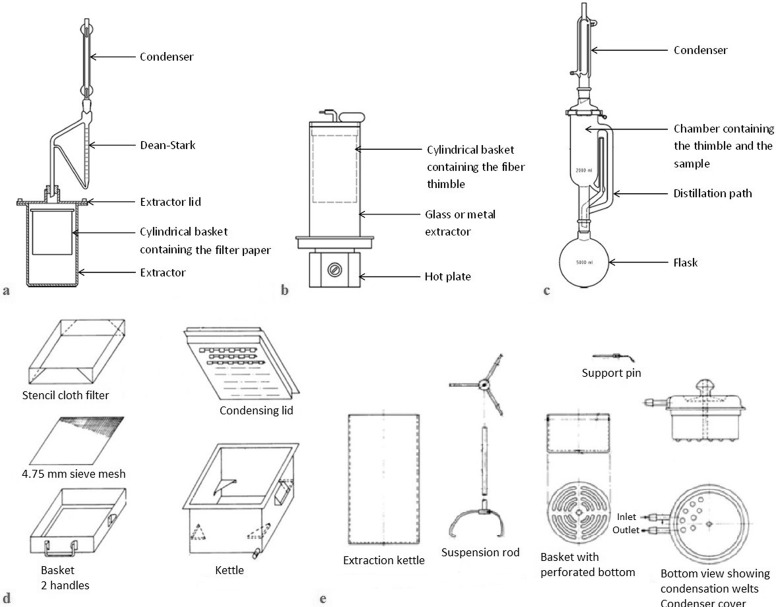 Bitumen Extraction And Recovery In Road Industry A Global Methodology In Solvent Substitution From A Comprehensive Review Sciencedirect