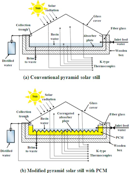 Modified pyramid solar still with v-corrugated absorber
