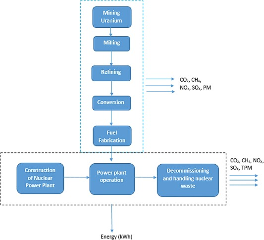 Comparative Assessment Of The Environmental Impacts Of Nuclear Wind