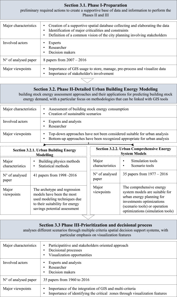 Urban energy planning procedure for sustainable development