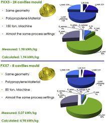 Estimating energy consumption of injection moulding for