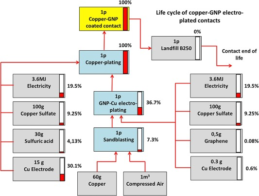 Life cycle assessment of a new graphene-based electrodeposition