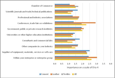 Innovation for green industrialisation: An empirical