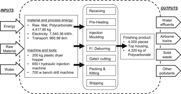 Incorporating lean thinking and life cycle assessment to