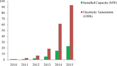 Photovoltaic electricity production in Brazil: A stochastic