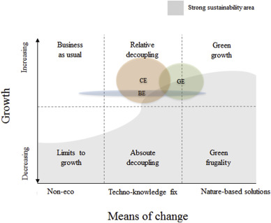 Green Circular Bio Economy A Comparative Analysis Of