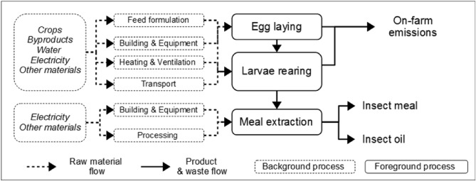 Mealworm meal for animal feed: Environmental assessment and
