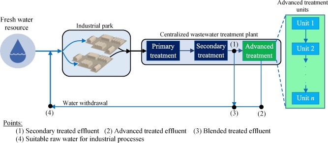 Assessment of sustainability of a hybrid of advanced