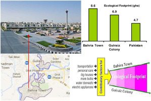 Ecological footprint of Rawalpindi