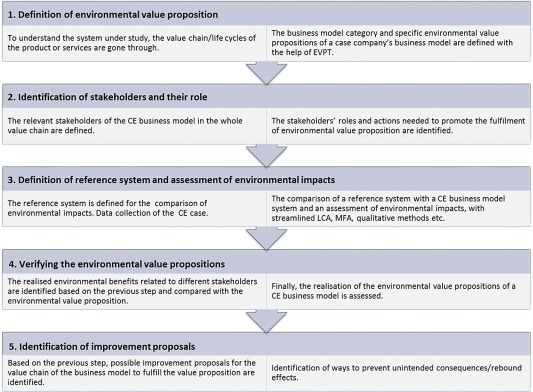 Do Circular Economy Business Models Capture Intended Environmental Value Propositions Sciencedirect