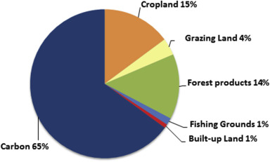 Ecological Footprint assessment for targeting climate change