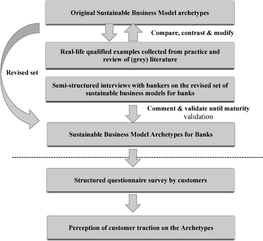 Sustainable business model archetypes for the banking industry