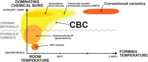Recycling mine tailings in chemically bonded ceramics – A review ... 88f1a1e15