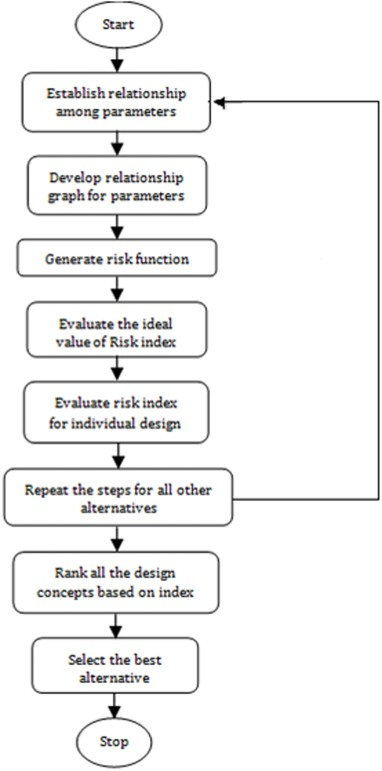 A Holistic Framework For Environment Conscious Based Product Risk