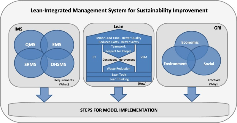 Management by Process: A Practical Road-map to Sustainable Business Process Management