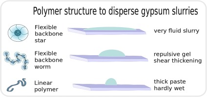 On the preparation of concentrated gypsum slurry to reuse
