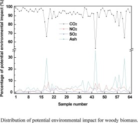 Assessing the potential environmental impact of woody biomass using