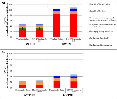 Environmental impact of biodegradable food packaging when