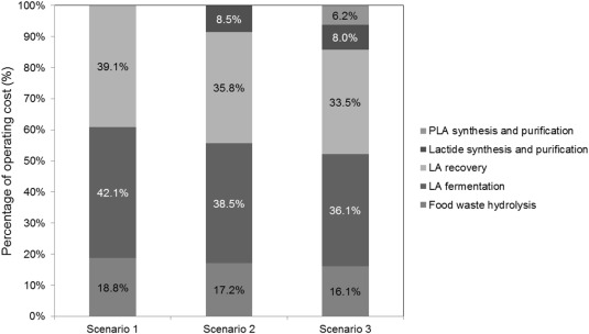 Techno-economic analysis of a food waste valorisation process for