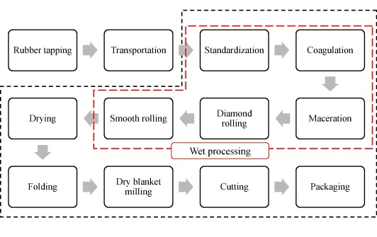 Financial and environmental sustainability in manufacturing of crepe rubber latex collection ccuart Image collections