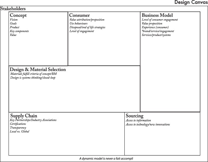 The Redesign Canvas Fashion Design As A Tool For Sustainability Sciencedirect