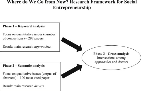 Where do we go from now? Research framework for social