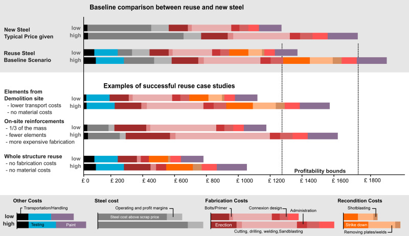 Options to make steel reuse profitable: An analysis of cost and risk