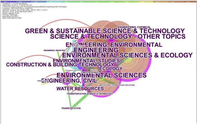 A Scientometric Review Of Global Research On Sustainability And Sustainable Development Sciencedirect