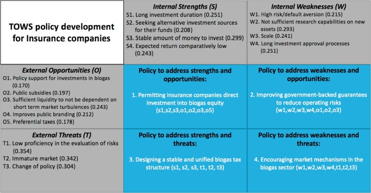 swot ahp tows analysis of private investment behavior in the chinese