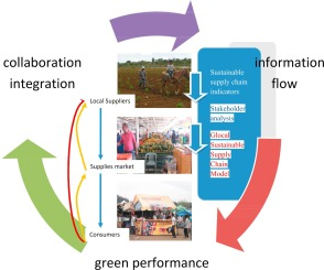 Sustainable supply chain management: Contributions of