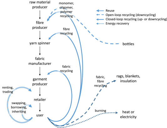 Environmental Impact Of Textile Reuse And Recycling A Review Sciencedirect