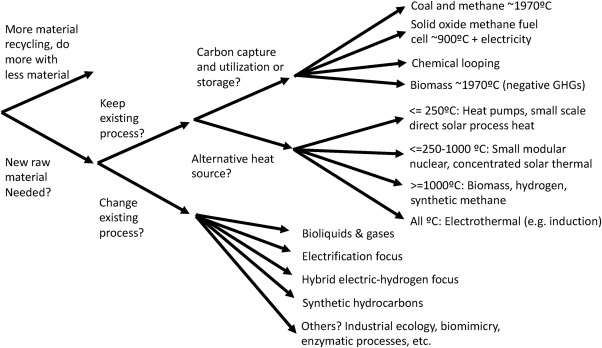 A review of technology and policy deep decarbonization
