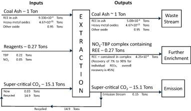Techno-economic analysis of supercritical extraction of rare