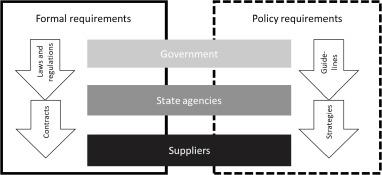 Green public procurement – A case study of an innovative