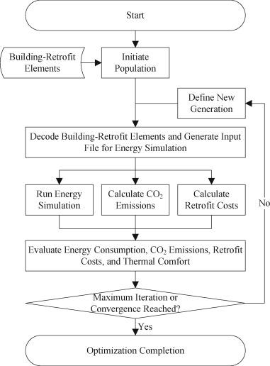 Evolutionary many-objective optimization for retrofit