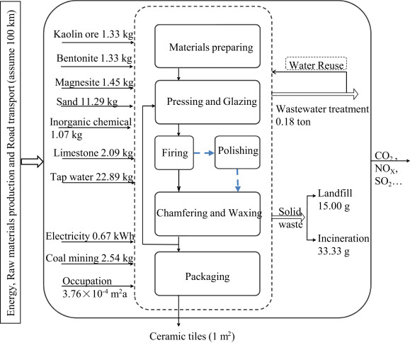 Life cycle environmental and economic assessment of ceramic tile ...