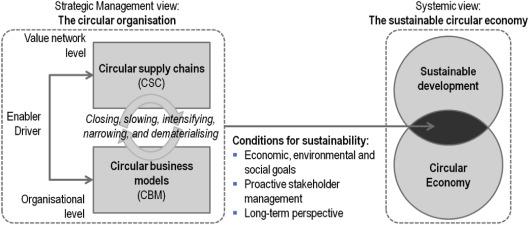 strategic management and the circular economy routledge research in strategic management english edition