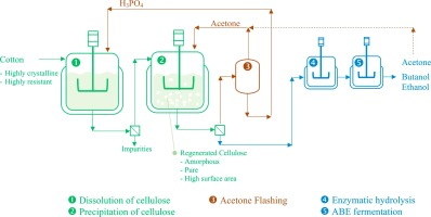 Phosphoric acid-acetone process for cleaner production of