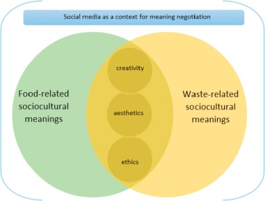 Creativity, aesthetics and ethics of food waste in social