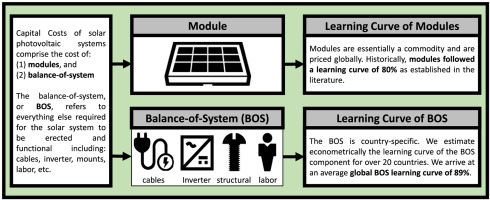 Estimating the learning curve of solar PV balance–of–system