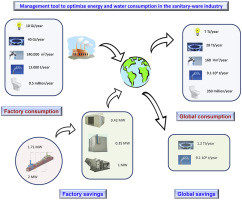 Management tool to optimize energy and water consumption in the