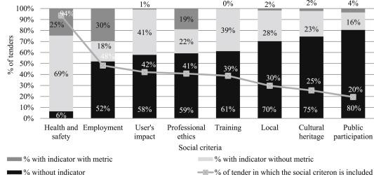 Social sustainability criteria in public-work procurement: An